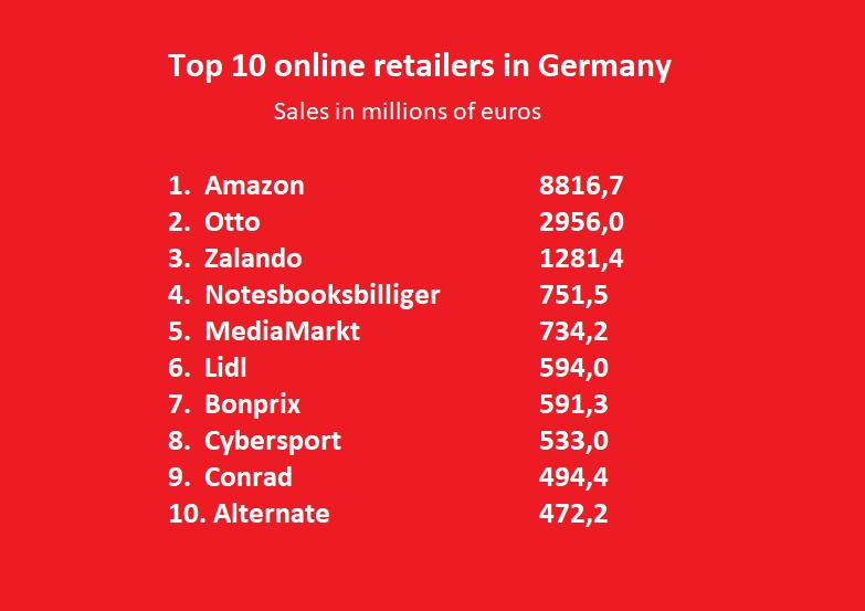 Ranking of Top 10 online retailers in Germany